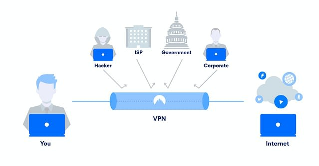 10 Best VPN 100% SECURE